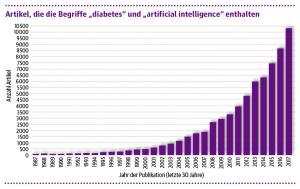 Abb. 1: Wissenschaftliche Publikationen zur künstlichen Intelligenz bei Diabetes [Contreras 2018].