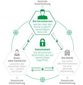 Abb. 2: Zentrale und dezentrale Datenspeicherung im Digitalen Gesundheitsnetzwerk der AOK; Quelle: http://www.aok-gesundheitsnetzwerk.de/