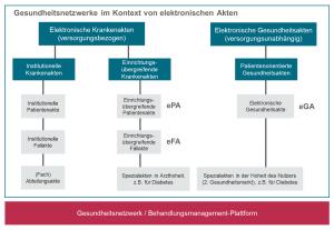 Abb. 1: Gesundheitsnetzwerke im Kontext von elektronischen Akten.