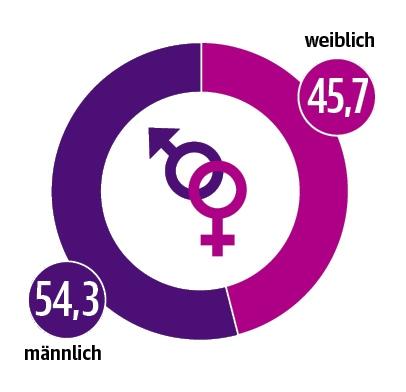 DUT-Report Geschlechtsverteilung