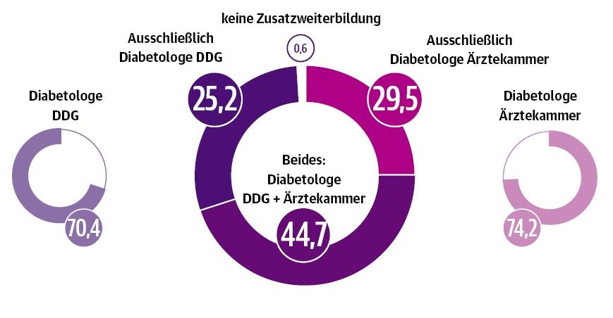DUT-Report diabtologische Zusatzausbildung der Befragten