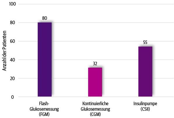 DUT-Report Patienten mit Typ-1-Diabetes und neuen Technologien