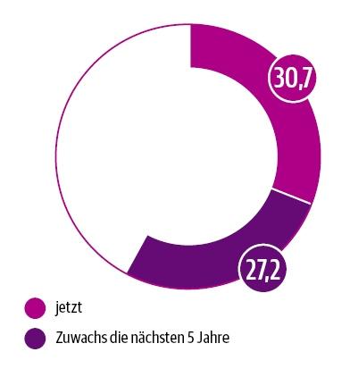 DUT-Report Bedeutung von Telefmedizin