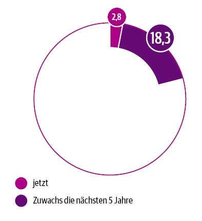 DUT-Report Nutzung von Telemedizin