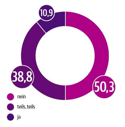 DUT-Report Rahmenbedingungen von Telemedizin