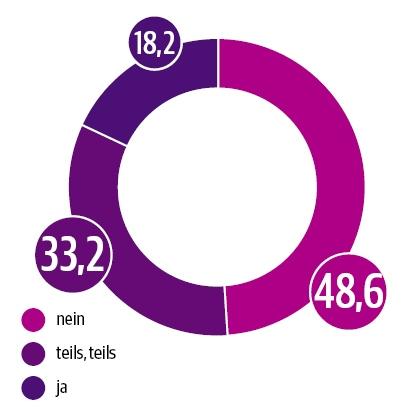 DUT-Report Bewertung von Telemedizin