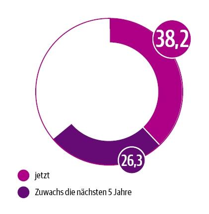 DUT-Report Bedeutung digitaler Ptientenschulung