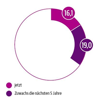 DUT-Report Nutzung der digitalen Patientenschulung