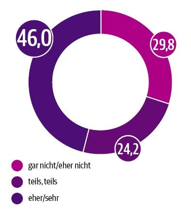 DUT-Report Zukünftige Rechtssicherheit